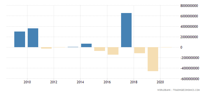brazil net financial flows bilateral nfl us dollar wb data