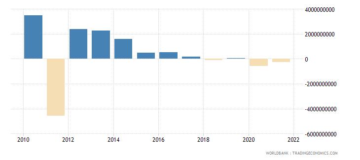 brazil net financial flows ibrd nfl us dollar wb data