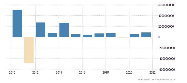 brazil net financial flows multilateral nfl us dollar wb data