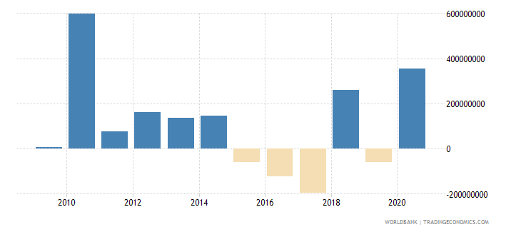 brazil net financial flows others nfl us dollar wb data
