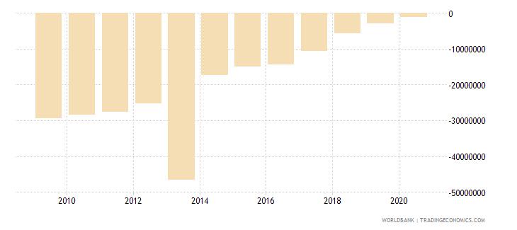 brazil net financial flows rdb concessional nfl us dollar wb data