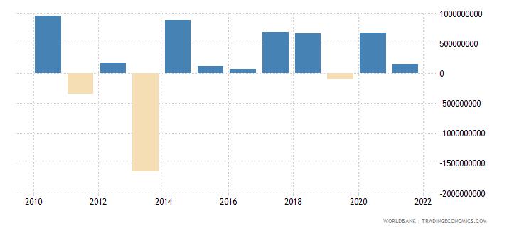 brazil net financial flows rdb nonconcessional nfl us dollar wb data