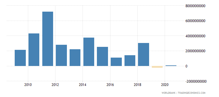 brazil net flows on external debt private nonguaranteed png nfl us dollar wb data