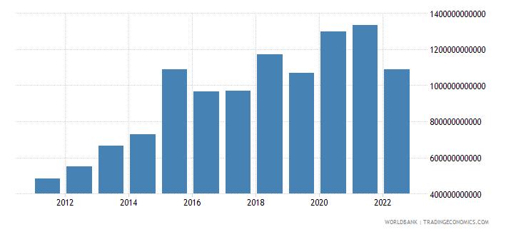 brazil net foreign assets current lcu wb data
