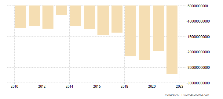 brazil net income from abroad current lcu wb data