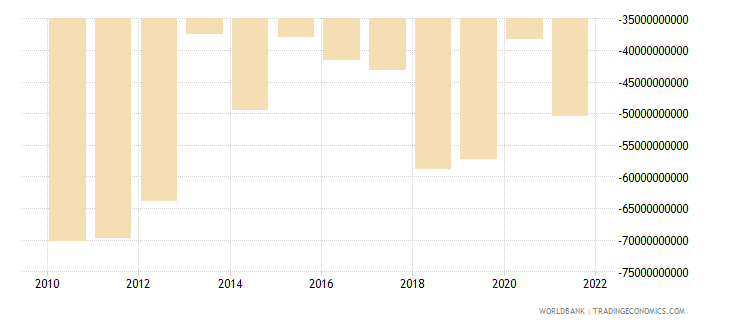 brazil net income from abroad us dollar wb data