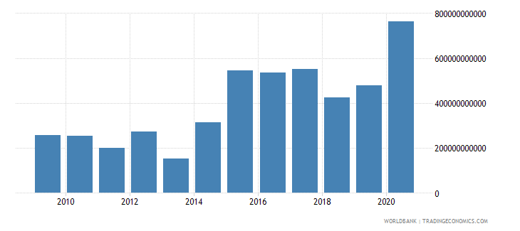 brazil net incurrence of liabilities total current lcu wb data