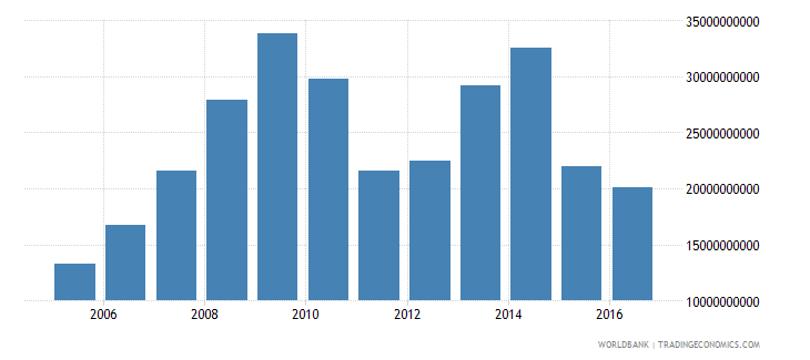 brazil net investment in nonfinancial assets current lcu wb data