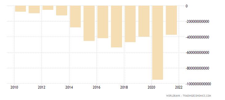 brazil net lending   net borrowing  current lcu wb data