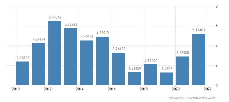 brazil net oda received per capita us dollar wb data
