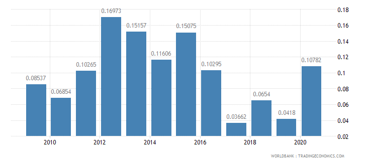 brazil net oda received percent of central government expense wb data