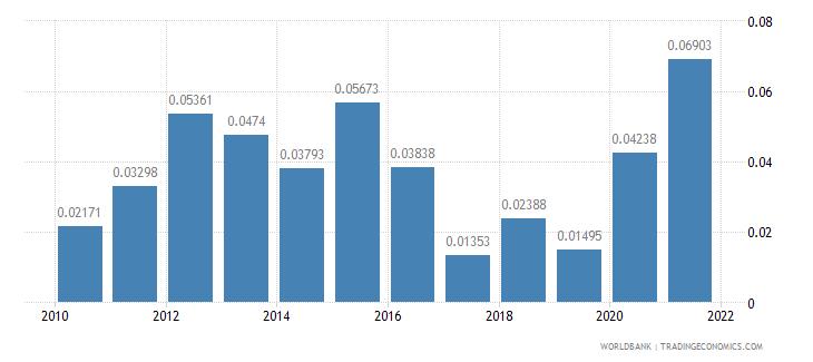 brazil net oda received percent of gni wb data