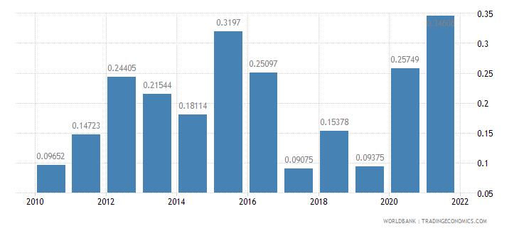 brazil net oda received percent of gross capital formation wb data