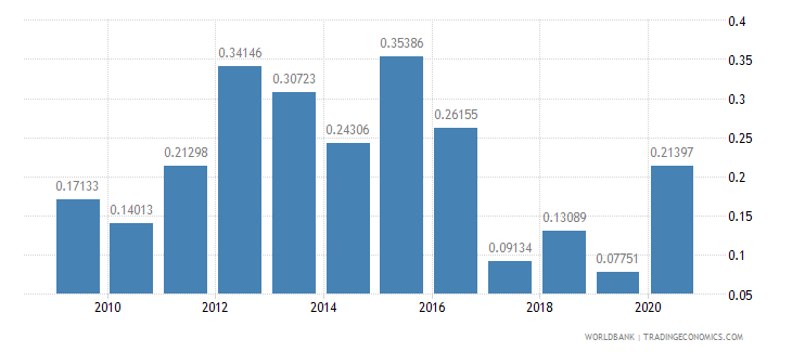 brazil net oda received percent of imports of goods and services wb data