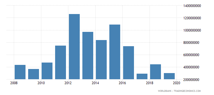 brazil net official development assistance and official aid received constant 2007 us dollar wb data
