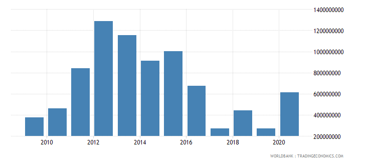 brazil net official development assistance and official aid received us dollar wb data