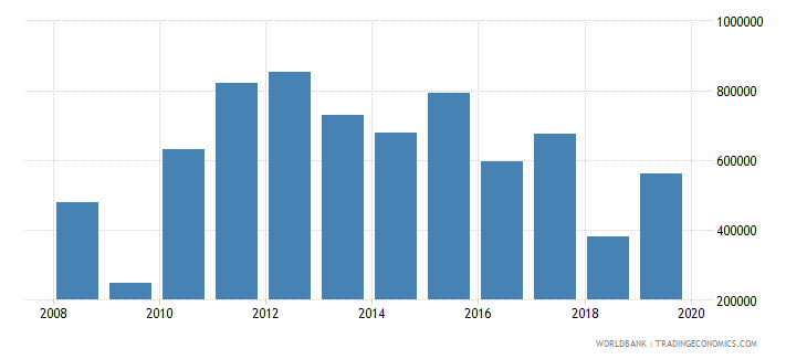 brazil net official flows from un agencies unaids us dollar wb data