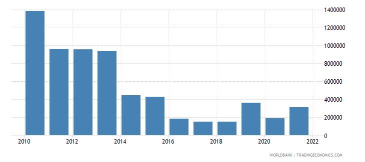 brazil net official flows from un agencies undp us dollar wb data
