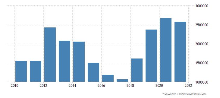 brazil net official flows from un agencies unfpa us dollar wb data