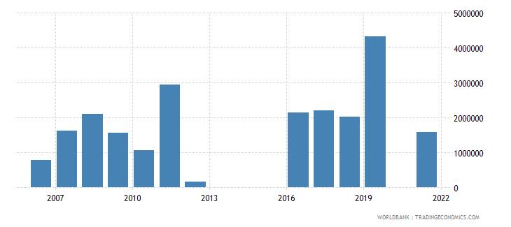 brazil net official flows from un agencies unhcr us dollar wb data
