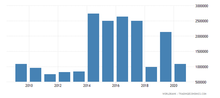 brazil net official flows from un agencies unicef us dollar wb data
