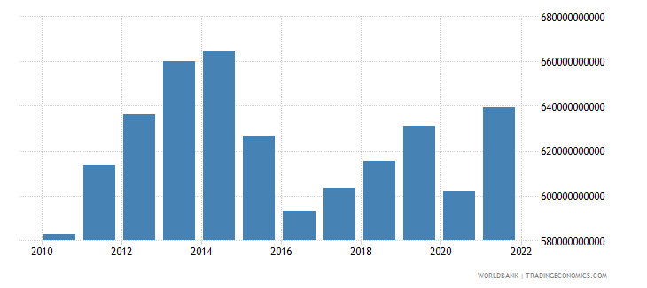 brazil net taxes on products constant lcu wb data