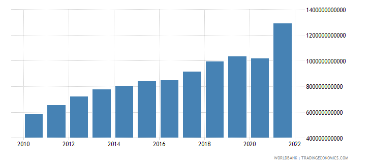 brazil net taxes on products current lcu wb data