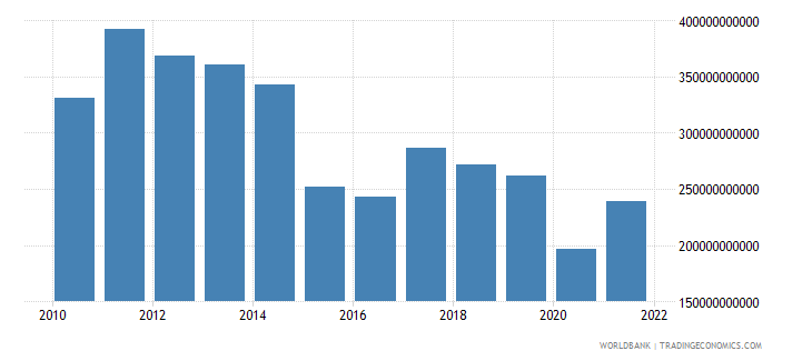 brazil net taxes on products us dollar wb data