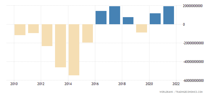 brazil net trade in goods and services bop us dollar wb data