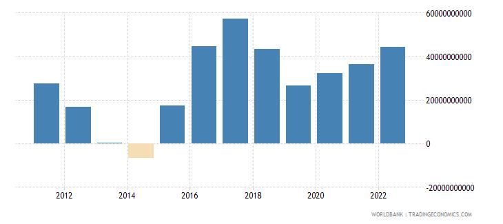 brazil net trade in goods bop us dollar wb data