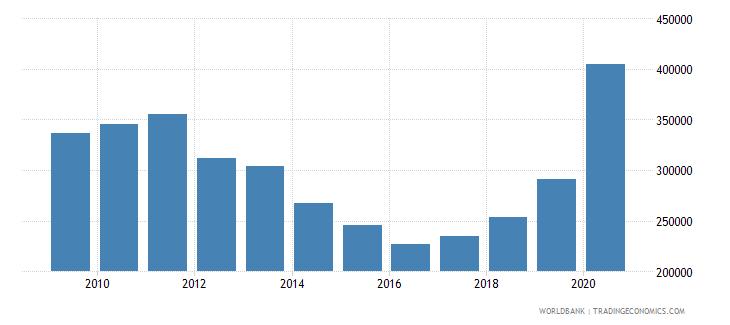 brazil new businesses registered number wb data