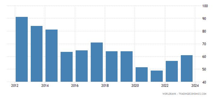 brazil nominal effecive exchange rate wb data