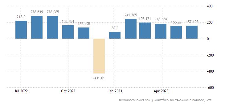 Brazil Net Payrolls