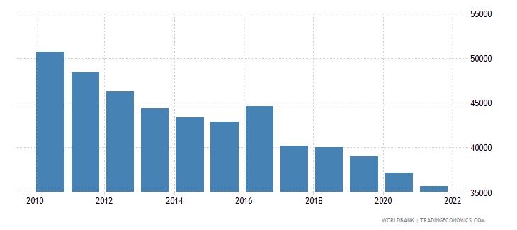 brazil number of infant deaths wb data
