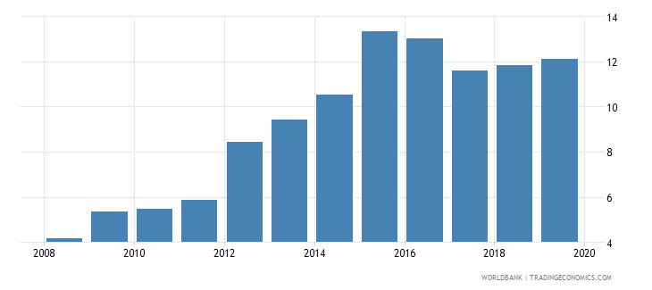 brazil outstanding international private debt securities to gdp percent wb data