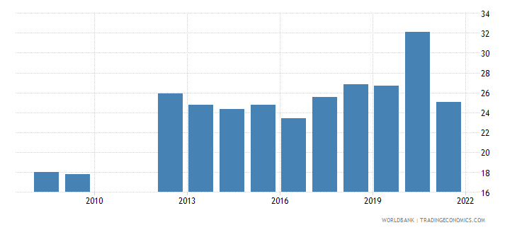 brazil part time employment total percent of total employment wb data