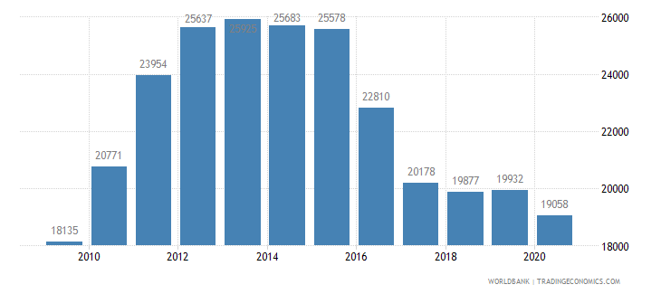 brazil patent applications nonresidents wb data