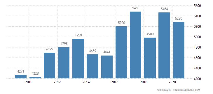 brazil patent applications residents wb data