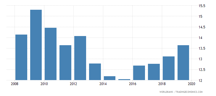 brazil pension fund assets to gdp percent wb data