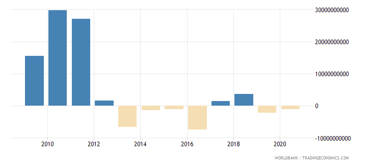 brazil png bonds nfl us dollar wb data