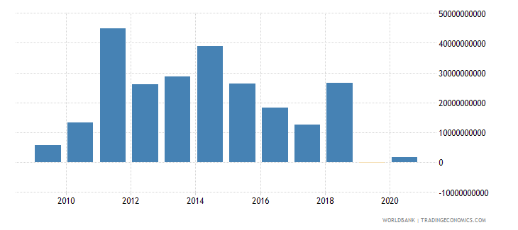 brazil png commercial banks and other creditors nfl us dollar wb data