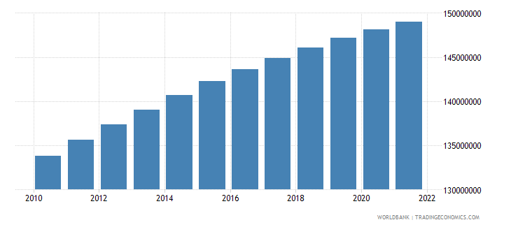 brazil population ages 15 64 total wb data