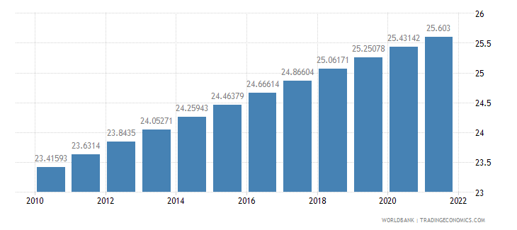 brazil population density people per sq km wb data