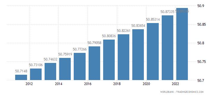 brazil population female percent of total wb data