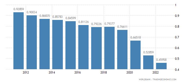 brazil population growth annual percent wb data