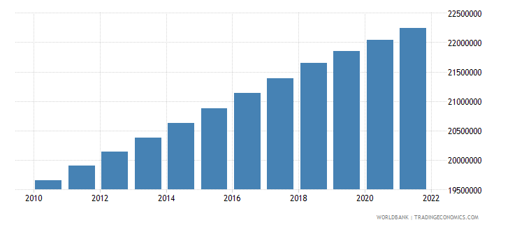 brazil population in largest city wb data