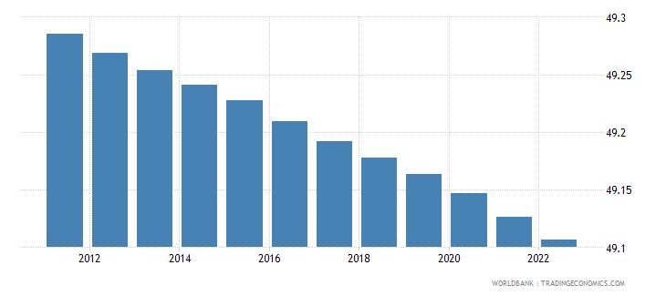 brazil population male percent of total wb data
