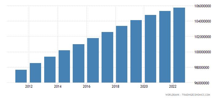 brazil population male wb data
