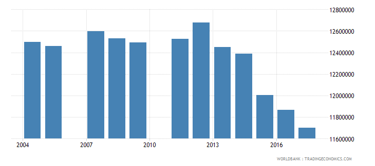 brazil population of the official age for secondary education male number wb data