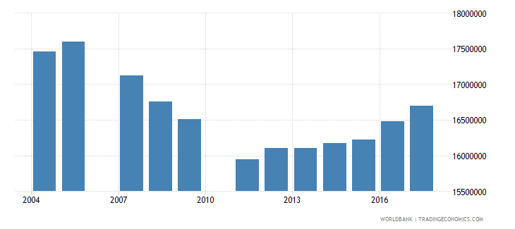 brazil population of the official age for tertiary education both sexes number wb data